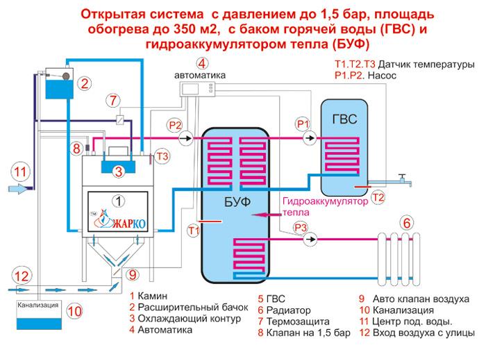 Гидроаккумулятор с теплообменником теплообменник паровой работает